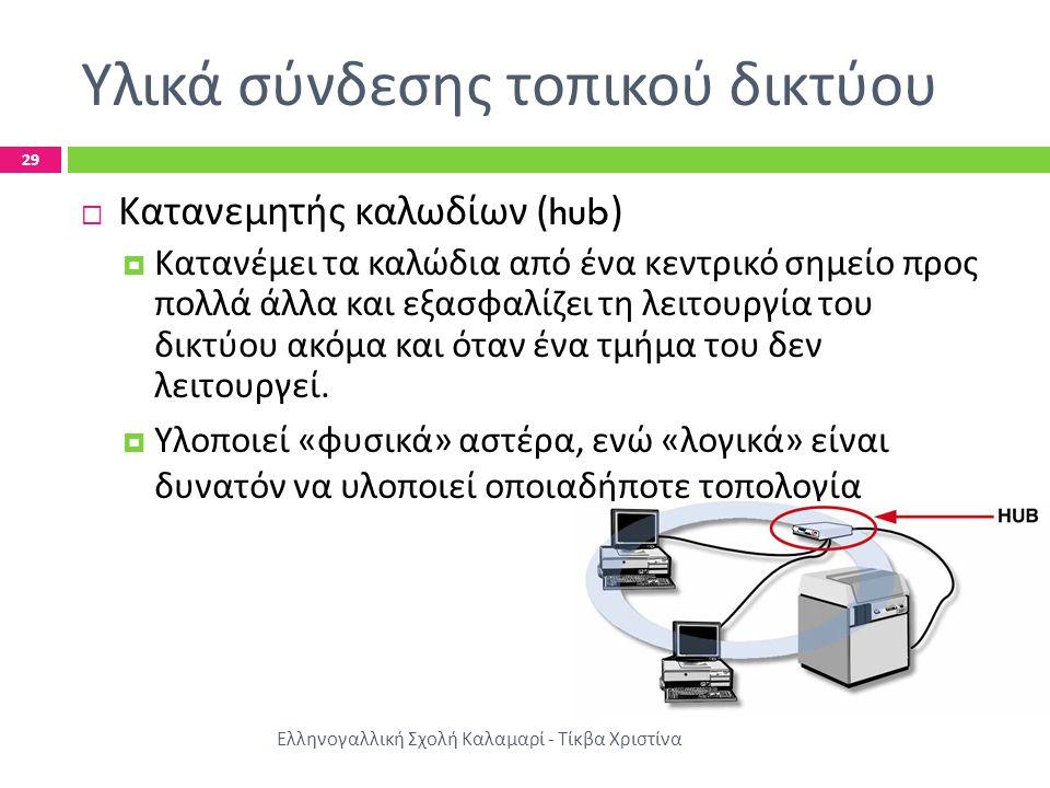 Υλικά σύνδεσης τοπικού δικτύου Ελληνογαλλική Σχολή Καλαμαρί - Τίκβα Χριστίνα 29  Κατανεμητής καλωδίων (hub)  Κατανέμει τα καλώδια από ένα κεντρικό σ