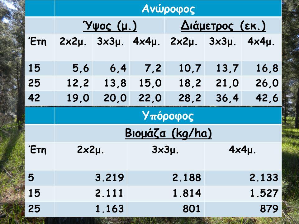 Δασολιβαδικό σύστημα τραχείας πεύκης Υπόροφος Βιομάζα (kg/ha) Έτη2x2μ.3x3μ.4x4μ. 53.2192.1882.133 152.1111.8141.527 25251.163801879 Ανώροφος Ύψος (μ.)