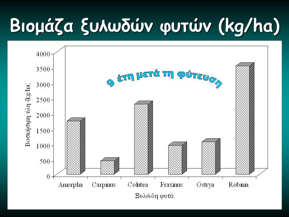 Βιομάζα ξυλωδών φυτών (kg/ha)