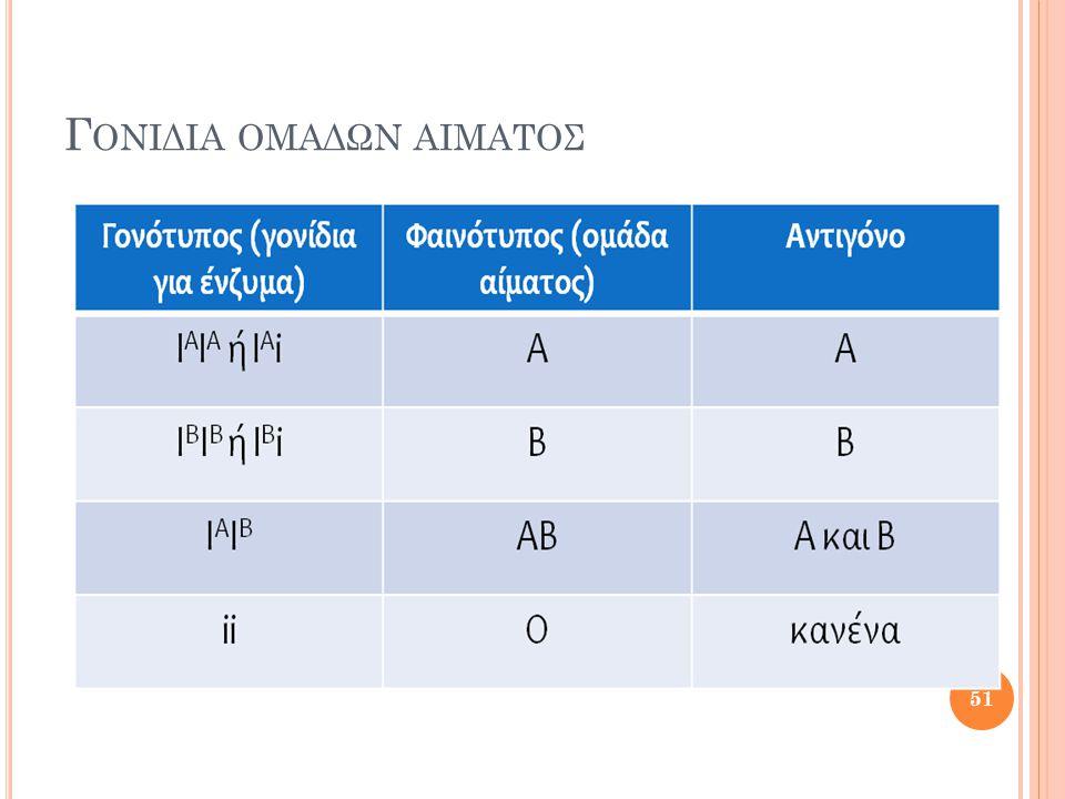 Γ ΟΝΙΔΙΑ ΟΜΑΔΩΝ ΑΙΜΑΤΟΣ 51