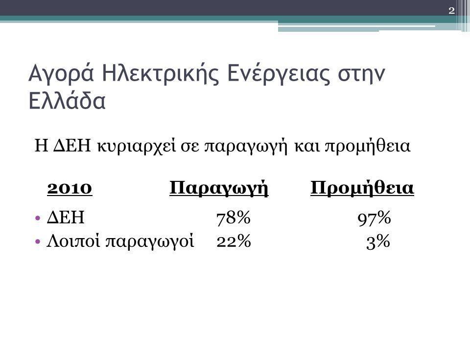 Αγορά Ηλεκτρικής Ενέργειας στην Ελλάδα Η ΔΕΗ κυριαρχεί σε παραγωγή και προμήθεια 2010ΠαραγωγήΠρομήθεια •ΔΕΗ78%97% •Λοιποί παραγωγοί22% 3% 2