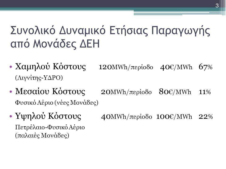 Συνολικό Δυναμικό Ετήσιας Παραγωγής από Μονάδες ΔΕΗ •Χαμηλού Κόστους 120 ΜWh/περίοδο 40 €/ΜWh 67 % (Λιγνίτης-ΥΔΡΟ) •Μεσαίου Κόστους 20 ΜWh/περίοδο 80