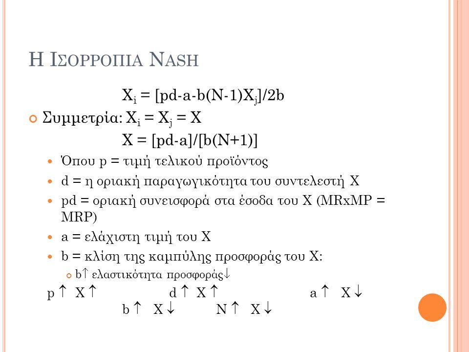 Η Ι ΣΟΡΡΟΠΙΑ N ASH X i = [pd-a-b(N-1)X j ]/2b Συμμετρία: X i = X j = Χ Χ = [pd-a]/[b(N+1)]  Όπου p = τιμή τελικού προϊόντος  d = η οριακή παραγωγικό