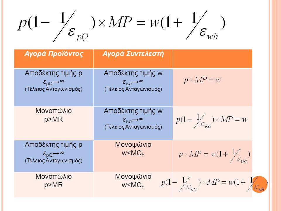 Αγορά ΠροϊόντοςΑγορά Συντελεστή Αποδέκτης τιμής p ε pQ →∞ (Τέλειος Ανταγωνισμός) Αποδέκτης τιμής w ε wh →∞ (Τέλειος Ανταγωνισμός) Μονοπώλιο p>MR Αποδέ