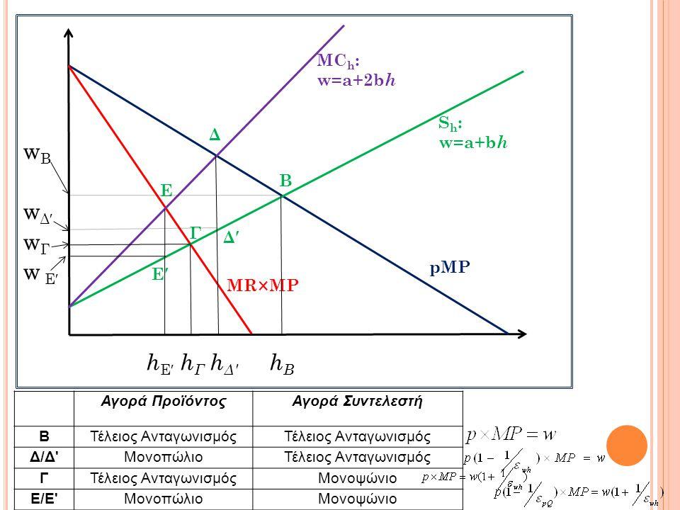 wBwB w Δ′ wΓwΓ w Ε′ h Ε′ h Γ h Δ′ h Β pMP MR×MP S h : w=a+b h MC h : w=a+2b h Δ Δ′ Γ Ε Ε′ B Αγορά ΠροϊόντοςΑγορά Συντελεστή ΒΤέλειος Ανταγωνισμός Δ/Δ'