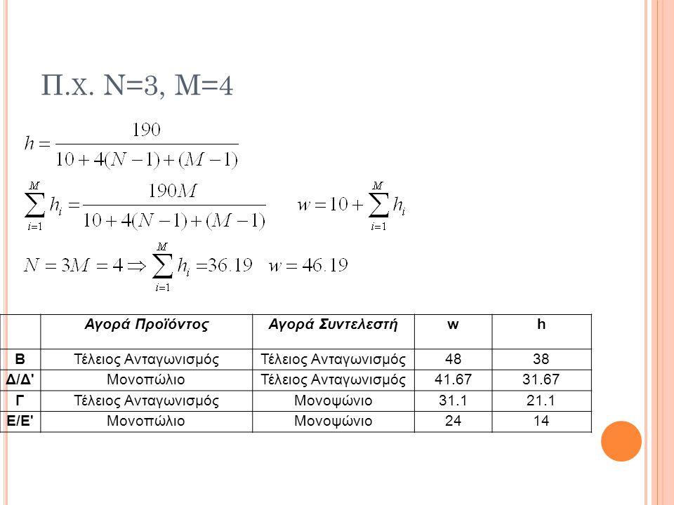 Π. Χ. Ν=3, Μ=4 Αγορά ΠροϊόντοςΑγορά Συντελεστήwh ΒΤέλειος Ανταγωνισμός 4838 Δ/Δ'ΜονοπώλιοΤέλειος Ανταγωνισμός41.6731.67 ΓΤέλειος ΑνταγωνισμόςΜονοψώνιο
