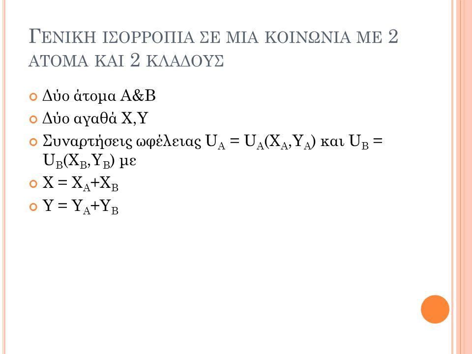 Γ ΕΝΙΚΗ ΙΣΟΡΡΟΠΙΑ ΣΕ ΜΙΑ ΚΟΙΝΩΝΙΑ ΜΕ 2 ΑΤΟΜΑ ΚΑΙ 2 ΚΛΑΔΟΥΣ Δύο άτομα Α&Β Δύο αγαθά X,Y Συναρτήσεις ωφέλειας U A = U A (X A,Y A ) και U B = U B (X B,Y