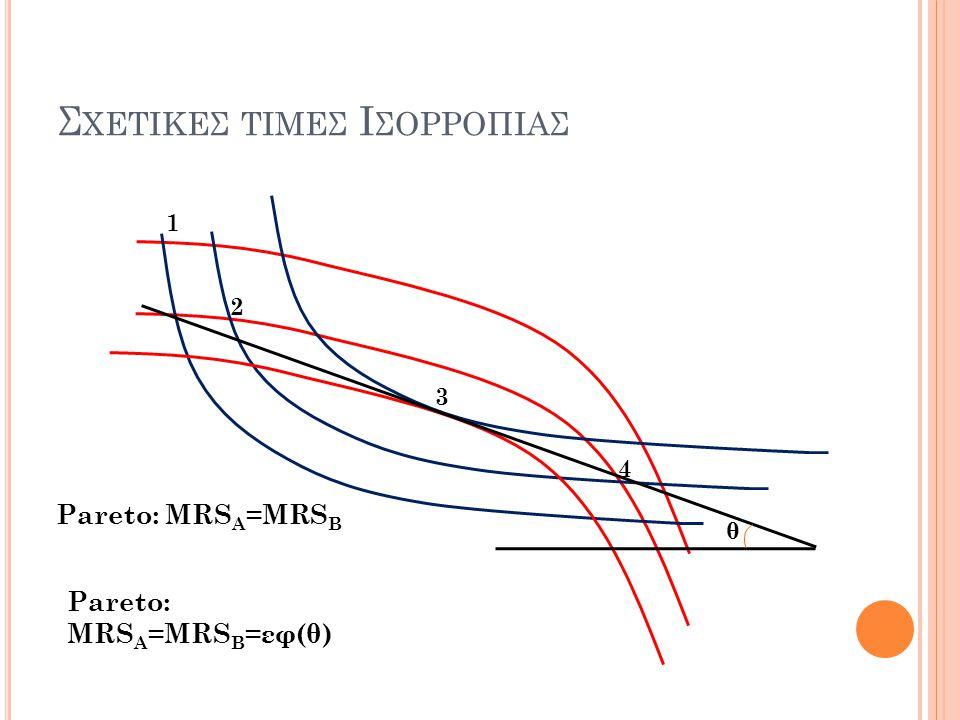 Σ ΧΕΤΙΚΕΣ ΤΙΜΕΣ Ι ΣΟΡΡΟΠΙΑΣ 1 2 3 4 Pareto: MRS A =MRS B Pareto: MRS A =MRS B =εφ(θ) θ