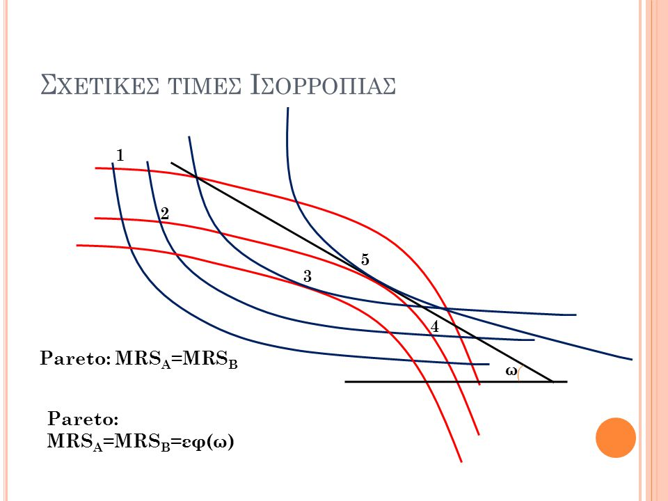 Σ ΧΕΤΙΚΕΣ ΤΙΜΕΣ Ι ΣΟΡΡΟΠΙΑΣ 1 2 3 4 Pareto: MRS A =MRS B Pareto: MRS A =MRS B =εφ(ω) ω 5