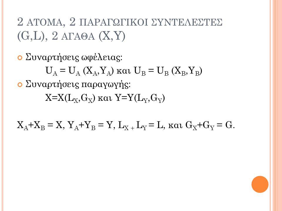 2 ΑΤΟΜΑ, 2 ΠΑΡΑΓΩΓΙΚΟΙ ΣΥΝΤΕΛΕΣΤΕΣ (G,L), 2 ΑΓΑΘΑ (X,Y) Συναρτήσεις ωφέλειας: U A = U A (X A,Y A ) και U B = U B (X B,Y B ) Συναρτήσεις παραγωγής: X=X