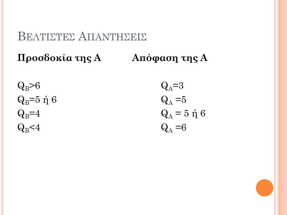 Β ΕΛΤΙΣΤΕΣ Α ΠΑΝΤΗΣΕΙΣ Προσδοκία της ΑΑπόφαση της Α Q Β >6Q Α =3 Q Β =5 ή 6 Q Α =5 Q Β =4Q Α = 5 ή 6 Q Β <4Q Α =6