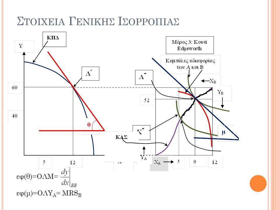 Σ ΤΟΙΧΕΙΑ Γ ΕΝΙΚΗΣ Ι ΣΟΡΡΟΠΙΑΣ εφ(θ)=ΟΛΜ= εφ(μ)=ΟΛΥ A = MRS B