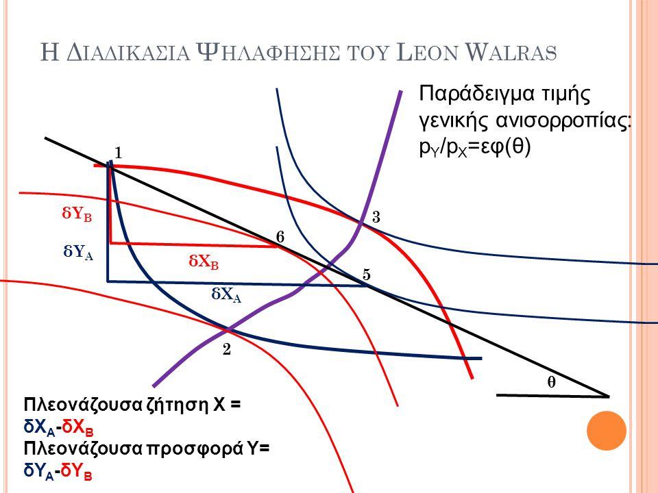 1 2 3 δΥ Β Παράδειγμα τιμής γενικής ανισορροπίας: p Y /p X =εφ(θ) θ 5 6 δΧ Β δΥ Α δΧ Α Πλεονάζουσα ζήτηση Χ = δΧ Α -δΧ Β Πλεονάζουσα προσφορά Υ= δΥ Α