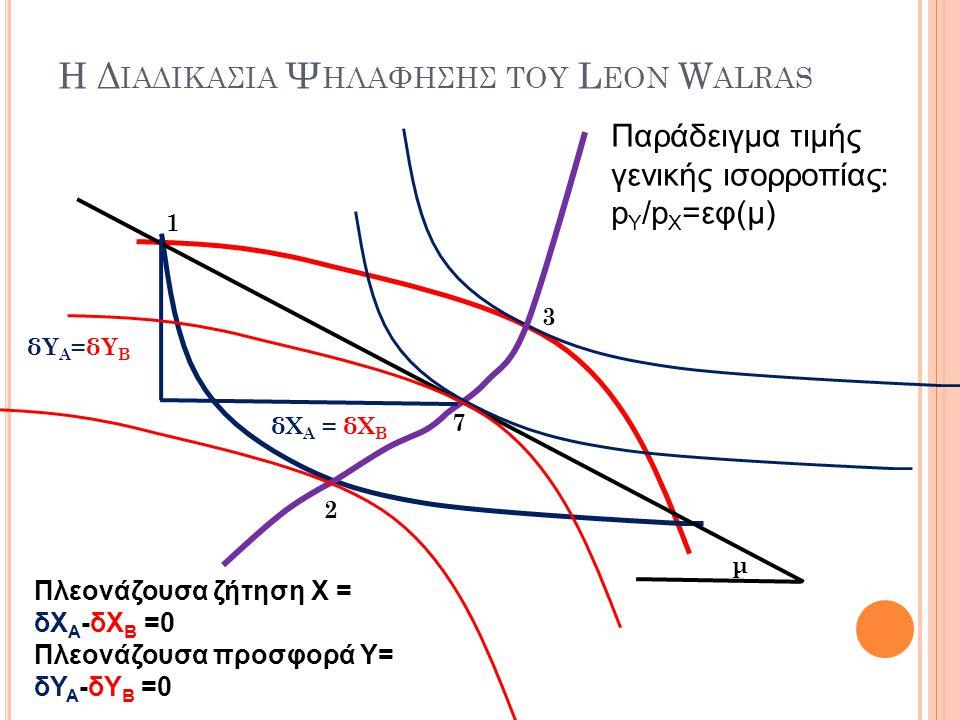 Η Δ ΙΑΔΙΚΑΣΙΑ Ψ ΗΛΑΦΗΣΗΣ ΤΟΥ L EON W ALRAS 1 2 3 Παράδειγμα τιμής γενικής ισορροπίας: p Y /p X =εφ(μ) μ 7 δΥ Α =δΥ Β δΧ Α = δΧ Β Πλεονάζουσα ζήτηση Χ