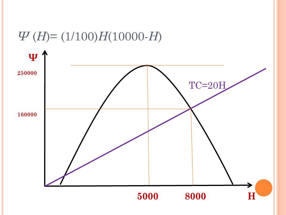 Ψ ( H )= (1/100) H (10000- H ) Ψ 250000 TC=20H 160000 5000 8000 Η