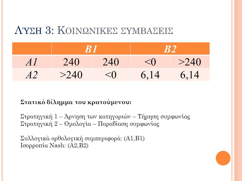 Λ ΎΣΗ 3: Κ ΟΙΝΩΝΙΚΕΣ ΣΥΜΒΑΣΕΙΣ Β1Β2 Α1240 <0>240 Α2>240<06,14 Στατικό δίλημμα του κρατούμενου: Στρατηγική 1 – Άρνηση των κατηγοριών – Τήρηση συμφωνίας