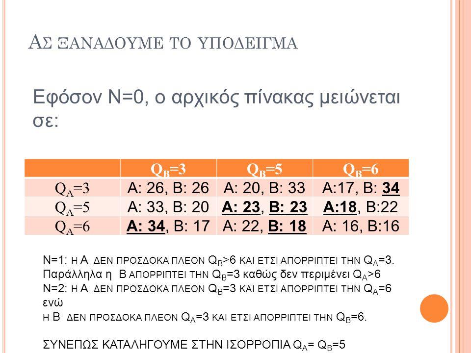 Α Σ ΞΑΝΑΔΟΥΜΕ ΤΟ ΥΠΟΔΕΙΓΜΑ Q Β =3QΒ=5QΒ=5QΒ=6QΒ=6 QA=3QA=3 Α: 26, Β: 26Α: 20, Β: 33Α:17, Β: 34 QA=5QA=5 Α: 33, Β: 20Α: 23, Β: 23Α:18, Β:22 QΑ=6QΑ=6 Α:
