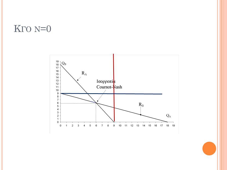 Κ ΓΟ Ν =0