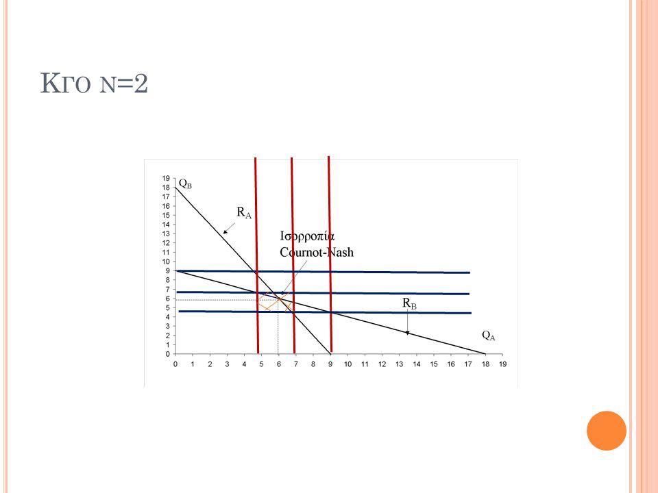 Κ ΓΟ Ν =2