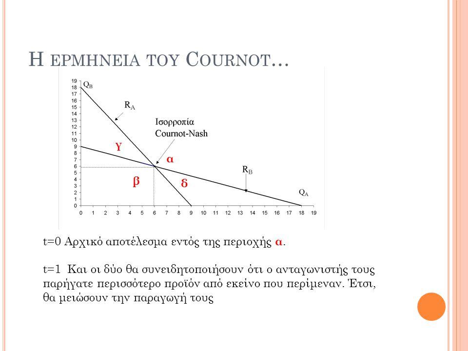 H ΕΡΜΗΝΕΙΑ ΤΟΥ C OURNOT … t=0 Αρχικό αποτέλεσμα εντός της περιοχής α. t=1 Και οι δύο θα συνειδητοποιήσουν ότι ο ανταγωνιστής τους παρήγατε περισσότερο