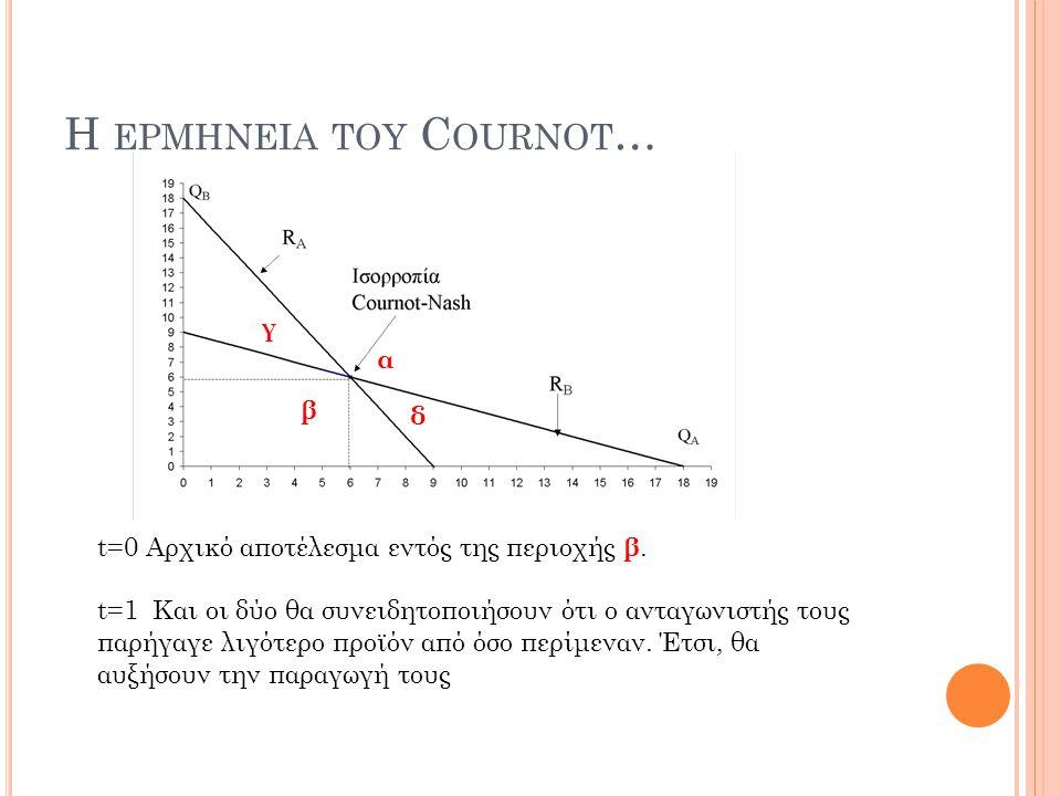 H ΕΡΜΗΝΕΙΑ ΤΟΥ C OURNOT … t=0 Αρχικό αποτέλεσμα εντός της περιοχής β. t=1 Και οι δύο θα συνειδητοποιήσουν ότι ο ανταγωνιστής τους παρήγαγε λιγότερο πρ