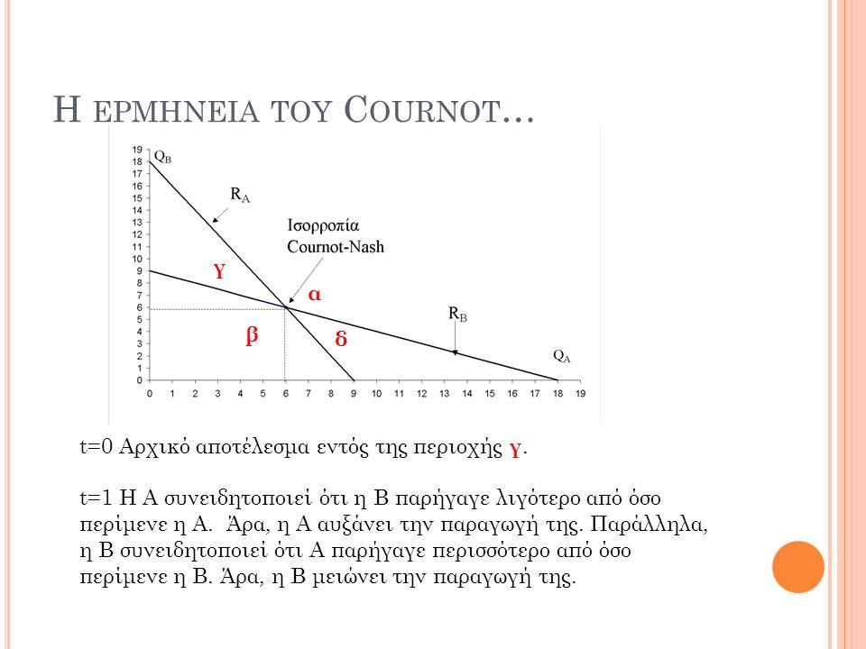 H ΕΡΜΗΝΕΙΑ ΤΟΥ C OURNOT … t=0 Αρχικό αποτέλεσμα εντός της περιοχής γ. t=1 Η Α συνειδητοποιεί ότι η Β παρήγαγε λιγότερο από όσο περίμενε η Α. Άρα, η Α