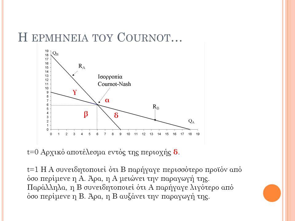 H ΕΡΜΗΝΕΙΑ ΤΟΥ C OURNOT … t=0 Αρχικό αποτέλεσμα εντός της περιοχής δ. t=1 Η Α συνειδητοποιεί ότι Β παρήγαγε περισσότερο προϊόν από όσο περίμενε η Α. Ά