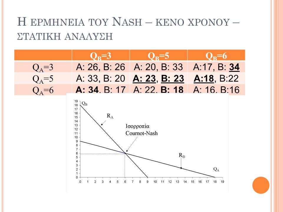 Η ΕΡΜΗΝΕΙΑ ΤΟΥ N ASH – ΚΕΝΟ ΧΡΟΝΟΥ – ΣΤΑΤΙΚΗ ΑΝΑΛΥΣΗ Q Β =3QΒ=5QΒ=5QΒ=6QΒ=6 QΑ=3QΑ=3 Α: 26, Β: 26Α: 20, Β: 33Α:17, Β: 34 QΑ=5QΑ=5 Α: 33, Β: 20Α: 23, Β