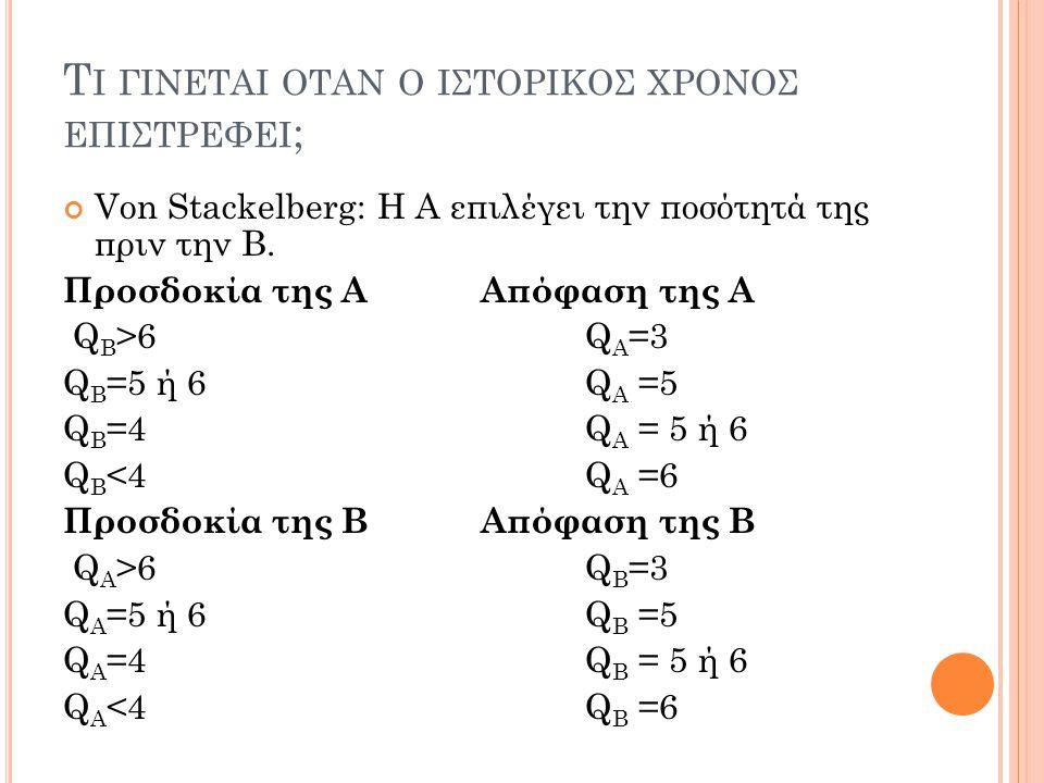 Τ Ι ΓΙΝΕΤΑΙ ΟΤΑΝ Ο ΙΣΤΟΡΙΚΟΣ ΧΡΟΝΟΣ ΕΠΙΣΤΡΕΦΕΙ ; Von Stackelberg: Η Α επιλέγει την ποσότητά της πριν την Β. Προσδοκία της ΑΑπόφαση της Α Q Β >6Q Α =3