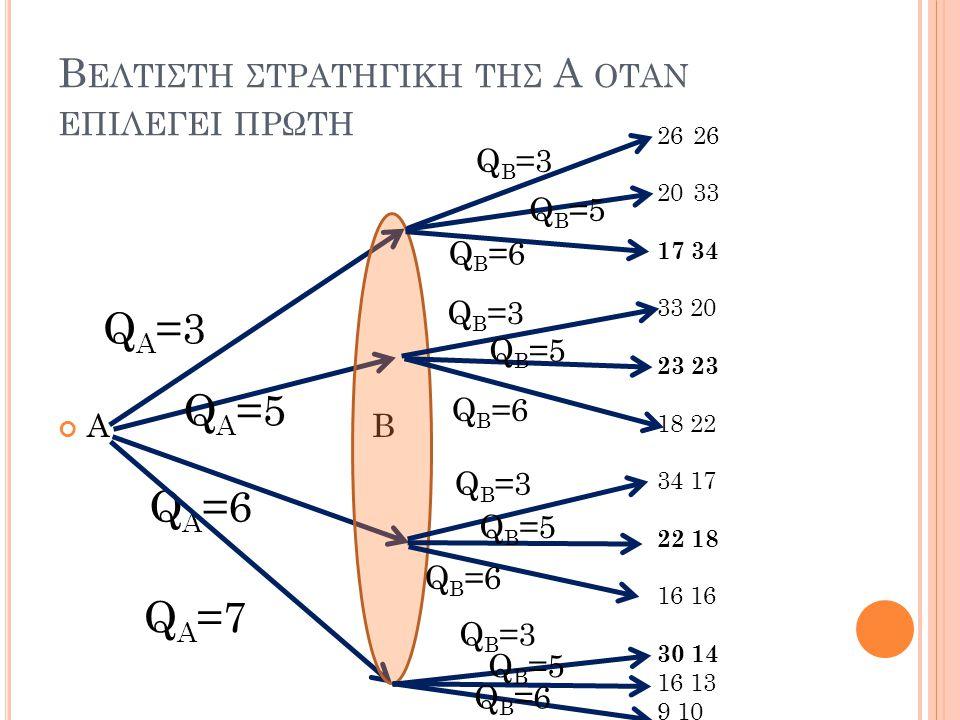 Β ΕΛΤΙΣΤΗ ΣΤΡΑΤΗΓΙΚΗ ΤΗΣ Α OΤΑΝ ΕΠΙΛΕΓΕΙ ΠΡΩΤΗ Α B Q A =3 Q A =5 Q A =6 Q A =7 Q B =3 Q B =5 Q B =6 26 2033 17 34 33 20 23 18 22 34 17 22 18 16 30 14