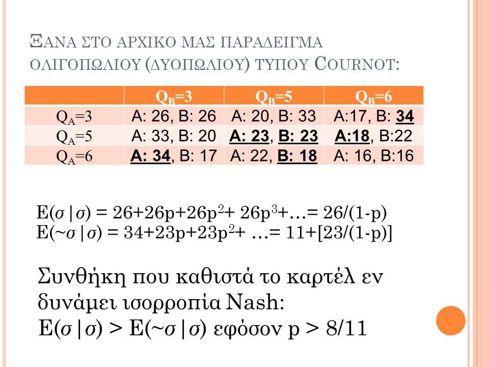 Ξ ΑΝΑ ΣΤΟ ΑΡΧΙΚΟ ΜΑΣ ΠΑΡΑΔΕΙΓΜΑ ΟΛΙΓΟΠΩΛΙΟΥ ( ΔΥΟΠΩΛΙΟΥ ) ΤΥΠΟΥ C OURNOT : Q Β =3QΒ=5QΒ=5QΒ=6QΒ=6 QΑ=3QΑ=3 Α: 26, Β: 26Α: 20, Β: 33Α:17, Β: 34 QΑ=5QΑ=
