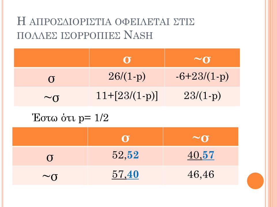 Η ΑΠΡΟΣΔΙΟΡΙΣΤΙΑ ΟΦΕΙΛΕΤΑΙ ΣΤΙΣ ΠΟΛΛΕΣ ΙΣΟΡΡΟΠΙΕΣ N ASH σ~σ σ 26/(1-p)-6+23/(1-p) ~σ 11+[23/(1-p)]23/(1-p) σ~σ σ 52, 52 40, 57 ~σ 57, 40 46,46 Έστω ότ