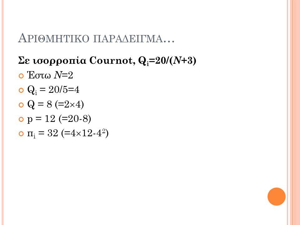Α ΡΙΘΜΗΤΙΚΟ ΠΑΡΑΔΕΙΓΜΑ … Σε ισορροπία Cournot,Q i =20/( N +3) Έστω Ν =2 Q i = 20/5=4 Q = 8 (=2  4) p = 12 (=20-8) π i = 32 (=4  12-4 2 )