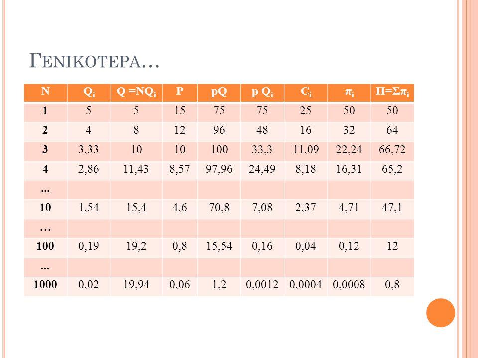 Γ ΕΝΙΚΟΤΕΡΑ … ΝQiQi Q =ΝQ i PpQp Q i CiCi πiπi Π=Σπ i 1551575 2550 248129648163264 33,3310 10033,311,0922,2466,72 42,8611,438,5797,9624,498,1816,3165,