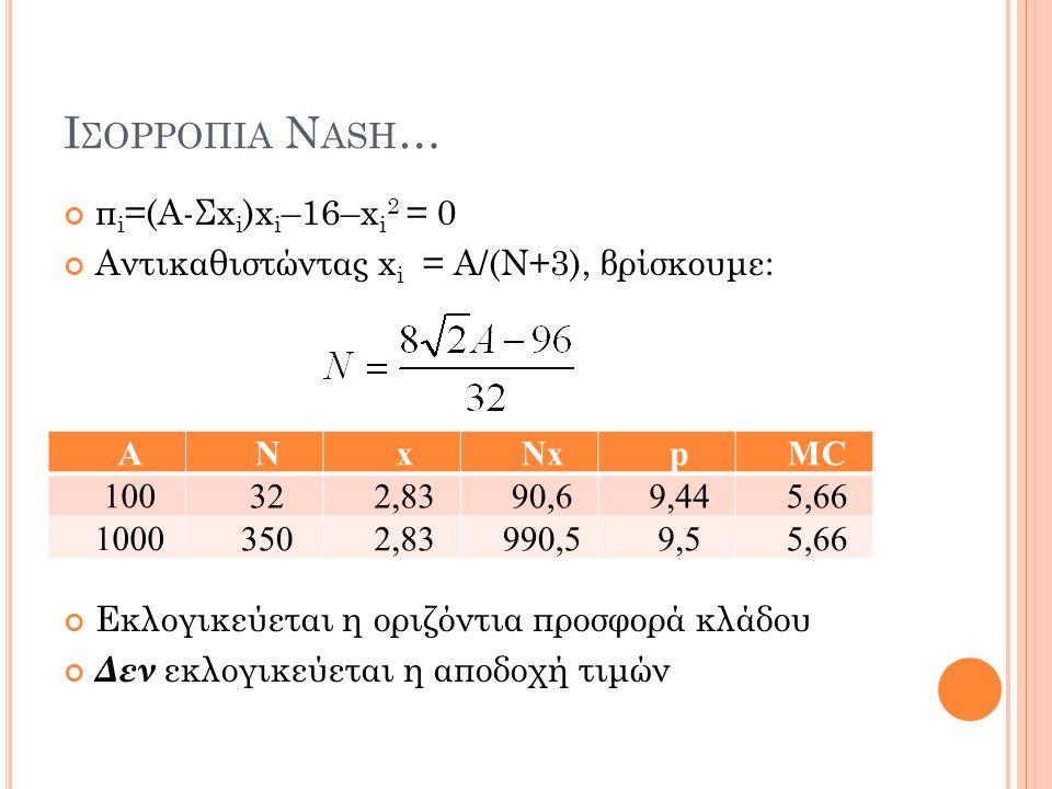 Ι ΣΟΡΡΟΠΙΑ N ASH … π i =(Α-Σx i )x i –16–x i 2 = 0 Αντικαθιστώντας x i = A/(N+3), βρίσκουμε: Εκλογικεύεται η οριζόντια προσφορά κλάδου Δεν εκλογικεύετ