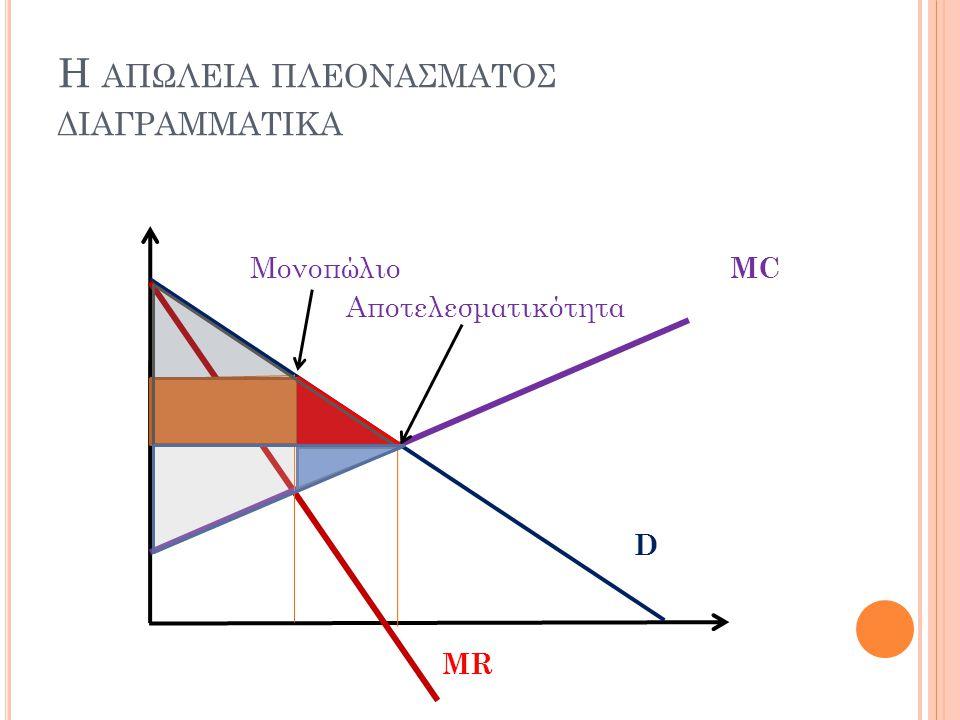 Η ΑΠΩΛΕΙΑ ΠΛΕΟΝΑΣΜΑΤΟΣ ΔΙΑΓΡΑΜΜΑΤΙΚΑ Μονοπώλιο MC Αποτελεσματικότητα D MR