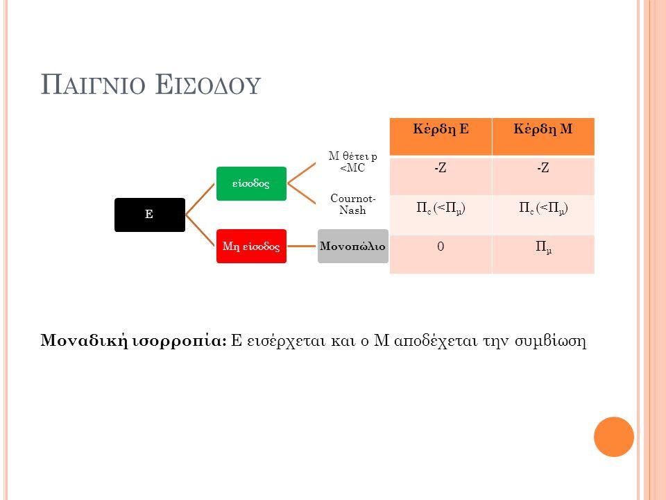 Π ΑΙΓΝΙΟ Ε ΙΣΟΔΟΥ Εείσοδος Μ θέτει p <MC Cournot- Nash Μη είσοδος Μονοπώλιο Κέρδη ΕΚέρδη Μ -Ζ Π c (<Π μ ) 0ΠμΠμ Μοναδική ισορροπία: Ε εισέρχεται και ο