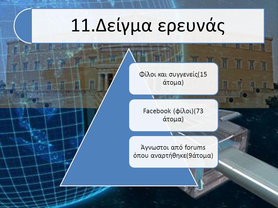 11.Δείγμα ερευνάς Φίλοι και συγγενείς(15 άτομα) Facebook (φίλοι)(73 άτομα) Άγνωστοι από forums όπου αναρτήθηκε(9άτομα)