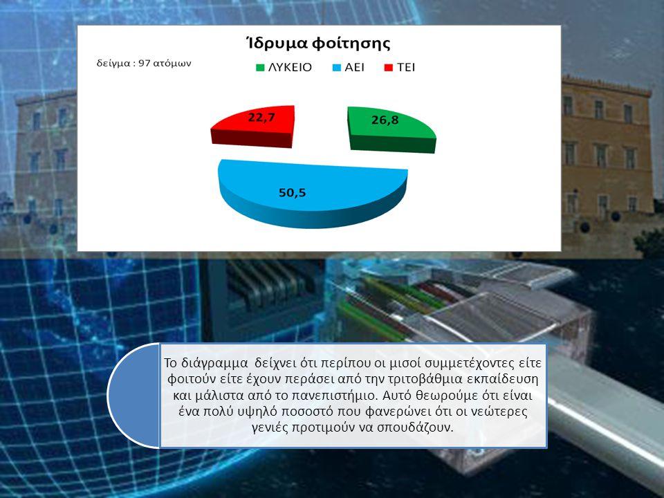 Το διάγραμμα δείχνει ότι περίπου οι μισοί συμμετέχοντες είτε φοιτούν είτε έχουν περάσει από την τριτοβάθμια εκπαίδευση και μάλιστα από το πανεπιστήμιο.