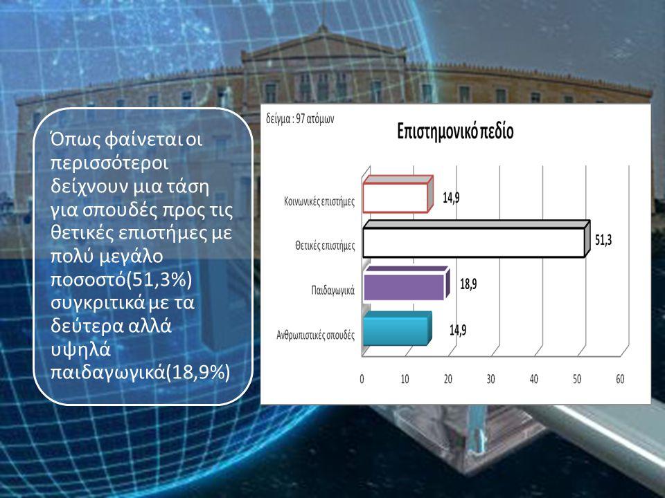 Όπως φαίνεται οι περισσότεροι δείχνουν μια τάση για σπουδές προς τις θετικές επιστήμες με πολύ μεγάλο ποσοστό(51,3%) συγκριτικά με τα δεύτερα αλλά υψηλά παιδαγωγικά(18,9%)