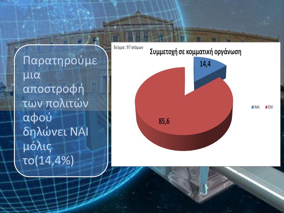 Παρατηρούμε μια αποστροφή των πολιτών αφού δηλώνει ΝΑΙ μόλις το(14,4%)