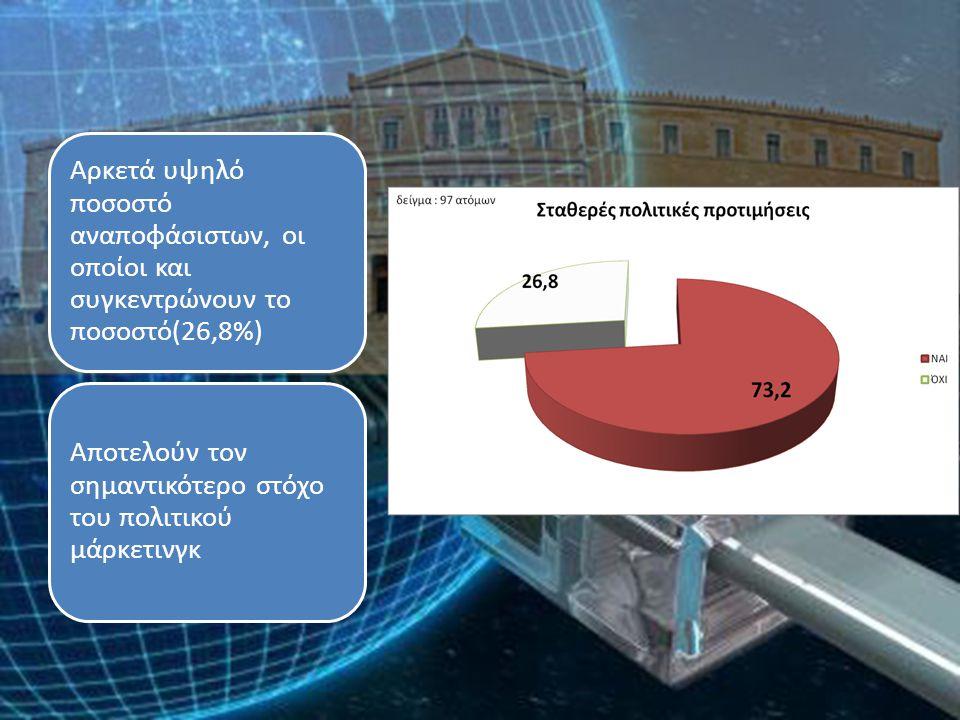 Αρκετά υψηλό ποσοστό αναποφάσιστων, οι οποίοι και συγκεντρώνουν το ποσοστό(26,8%) Αποτελούν τον σημαντικότερο στόχο του πολιτικού μάρκετινγκ