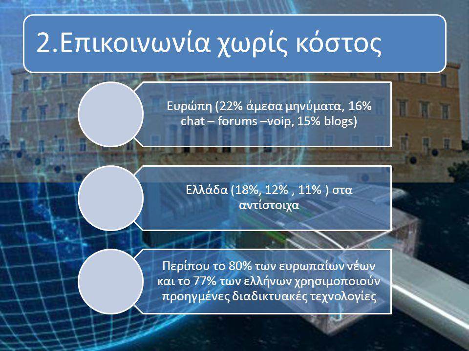 2.Επικοινωνία χωρίς κόστος Ευρώπη (22% άμεσα μηνύματα, 16% chat – forums –voip, 15% blogs) Ελλάδα (18%, 12%, 11% ) στα αντίστοιχα Περίπου το 80% των ευρωπαίων νέων και το 77% των ελλήνων χρησιμοποιούν προηγμένες διαδικτυακές τεχνολογίες