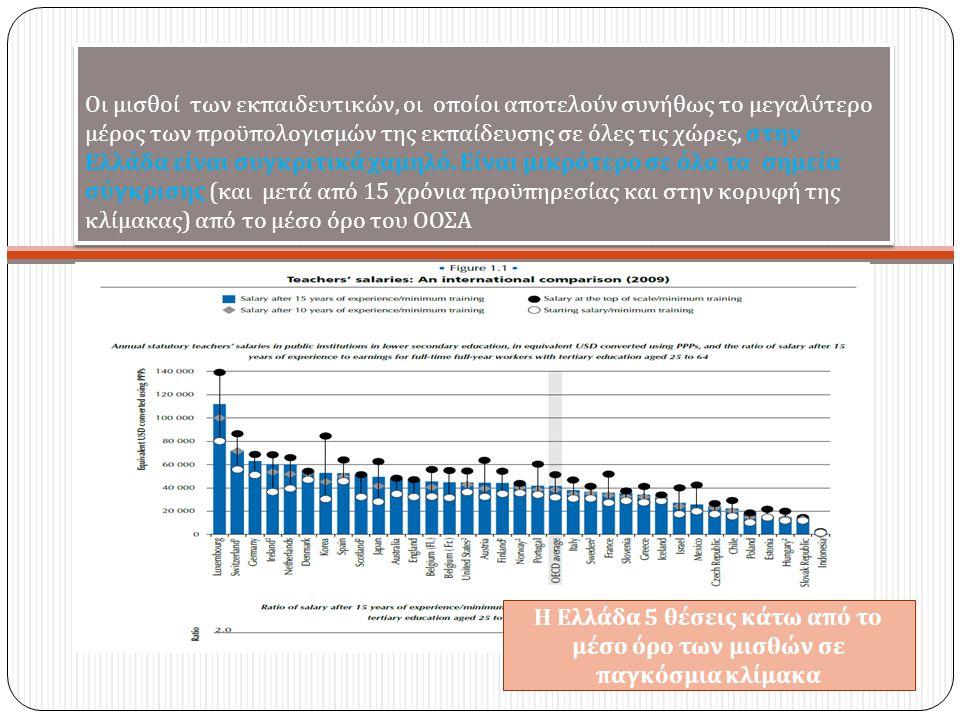 Οι μισθοί των εκ π αιδευτικών, οι ο π οίοι α π οτελούν συνήθως το μεγαλύτερο μέρος των π ροϋ π ολογισμών της εκ π αίδευσης σε όλες τις χώρες, στην Ελλάδα είναι συγκριτικά χαμηλό.