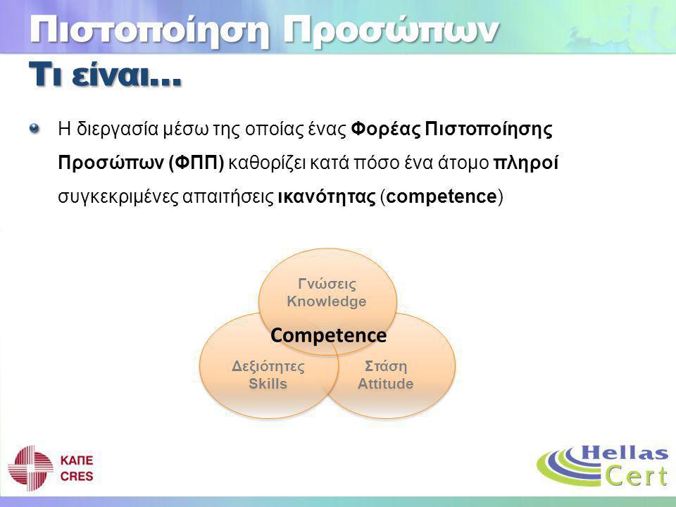 Τι είναι… Η διεργασία μέσω της οποίας ένας Φορέας Πιστοποίησης Προσώπων (ΦΠΠ) καθορίζει κατά πόσο ένα άτομο πληροί συγκεκριμένες απαιτήσεις ικανότητας (competence) Πιστοποίηση Προσώπων Στάση Attitude Δεξιότητες Skills Γνώσεις Knowledge Competence