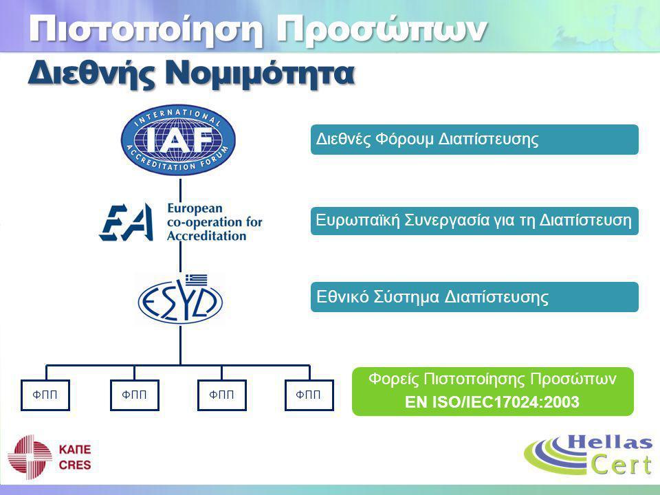 Πιστοποίηση Προσώπων ΦΠΠ Διεθνές Φόρουμ Διαπίστευσης Ευρωπαϊκή Συνεργασία για τη Διαπίστευση Εθνικό Σύστημα Διαπίστευσης Φορείς Πιστοποίησης Προσώπων EN ISO/IEC17024:2003 Διεθνής Νομιμότητα