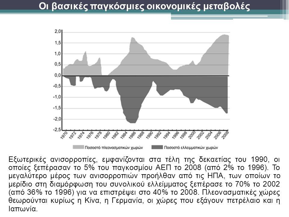 Οι βασικές παγκόσμιες οικονομικές μεταβολές Εξωτερικές ανισορροπίες, εμφανίζονται στα τέλη της δεκαετίας του 1990, οι οποίες ξεπέρασαν το 5% του παγκοσμίου ΑΕΠ το 2008 (από 2% το 1996).