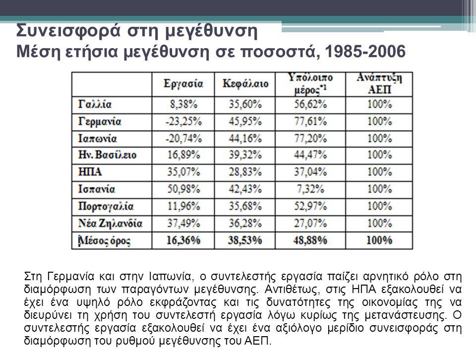 Συνεισφορά στη μεγέθυνση Μέση ετήσια μεγέθυνση σε ποσοστά, 1985-2006 Στη Γερμανία και στην Ιαπωνία, ο συντελεστής εργασία παίζει αρνητικό ρόλο στη διαμόρφωση των παραγόντων μεγέθυνσης.