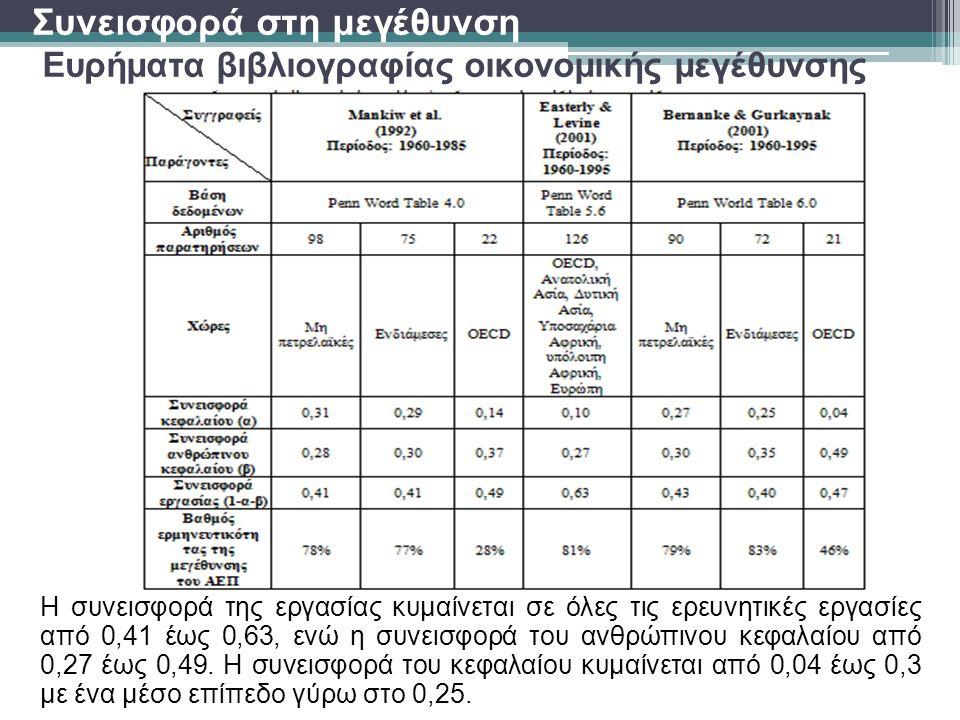 Συνεισφορά στη μεγέθυνση Ευρήματα βιβλιογραφίας οικονομικής μεγέθυνσης Η συνεισφορά της εργασίας κυμαίνεται σε όλες τις ερευνητικές εργασίες από 0,41 έως 0,63, ενώ η συνεισφορά του ανθρώπινου κεφαλαίου από 0,27 έως 0,49.