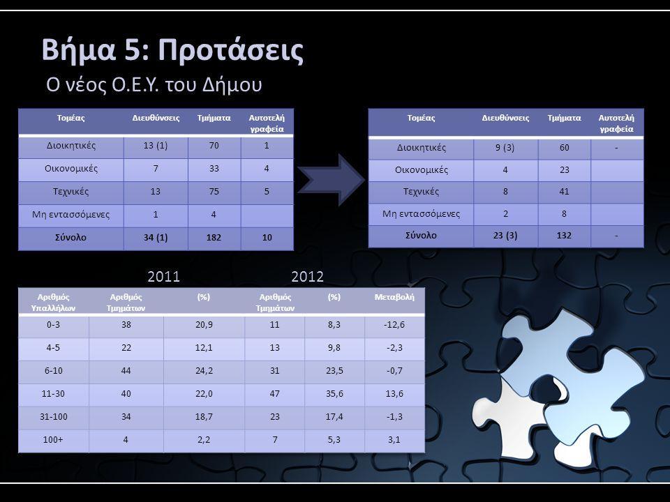 Βήμα 5: Προτάσεις Ο νέος Ο.Ε.Υ. του Δήμου 2011 2012